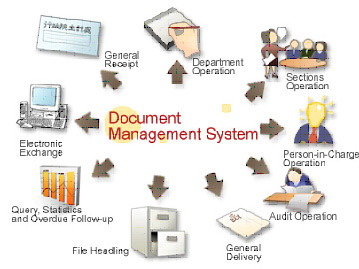saas based document management systems magnum your With document management system local